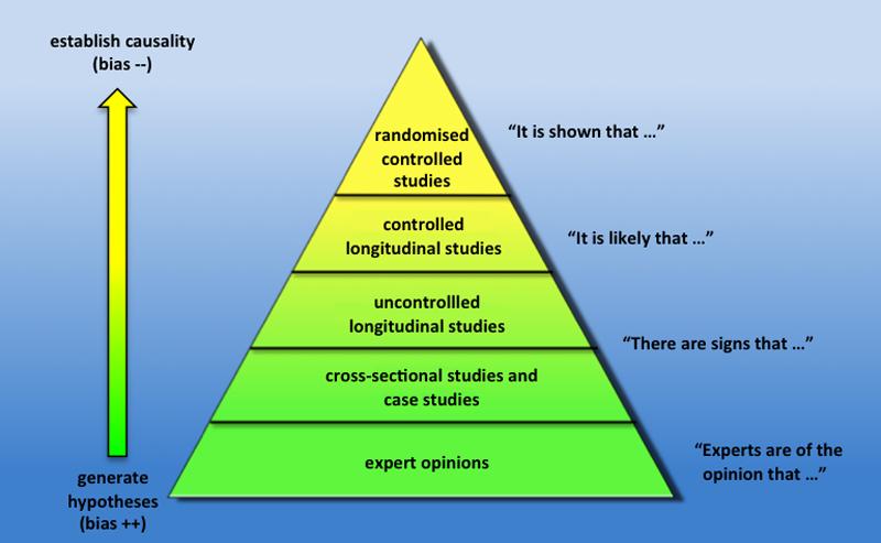 Observational vs experimental study